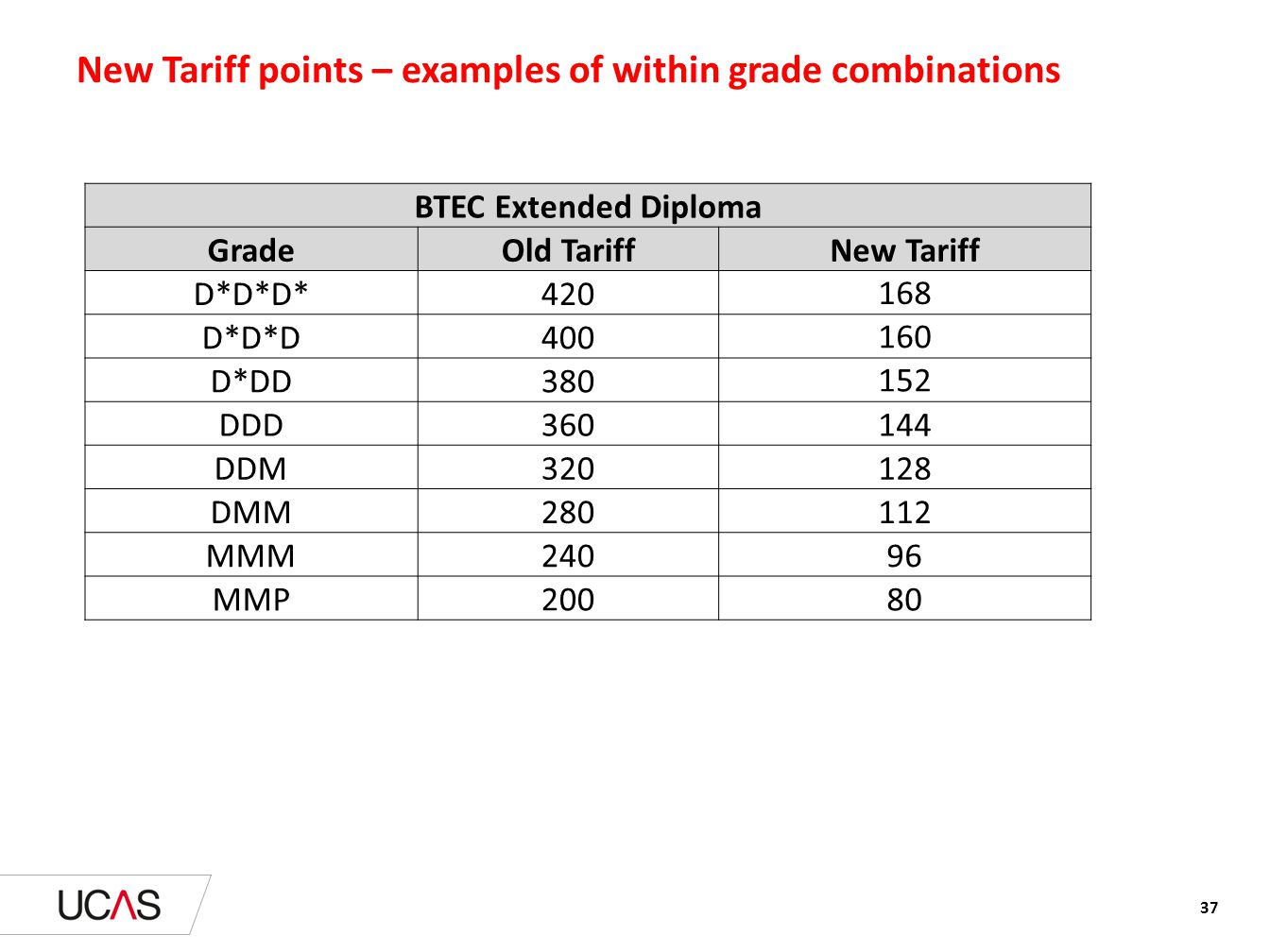 New Tariff points – examples of within grade combinations