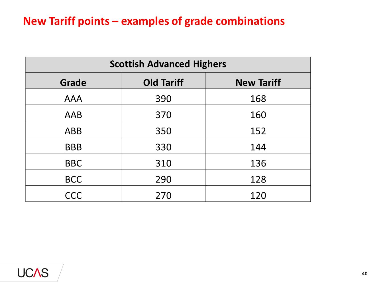 New Tariff points – examples of grade combinations