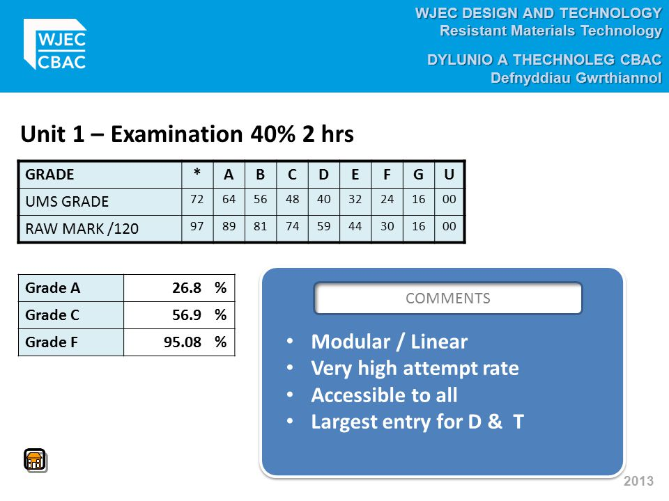 Unit 1 – Examination 40% 2 hrs