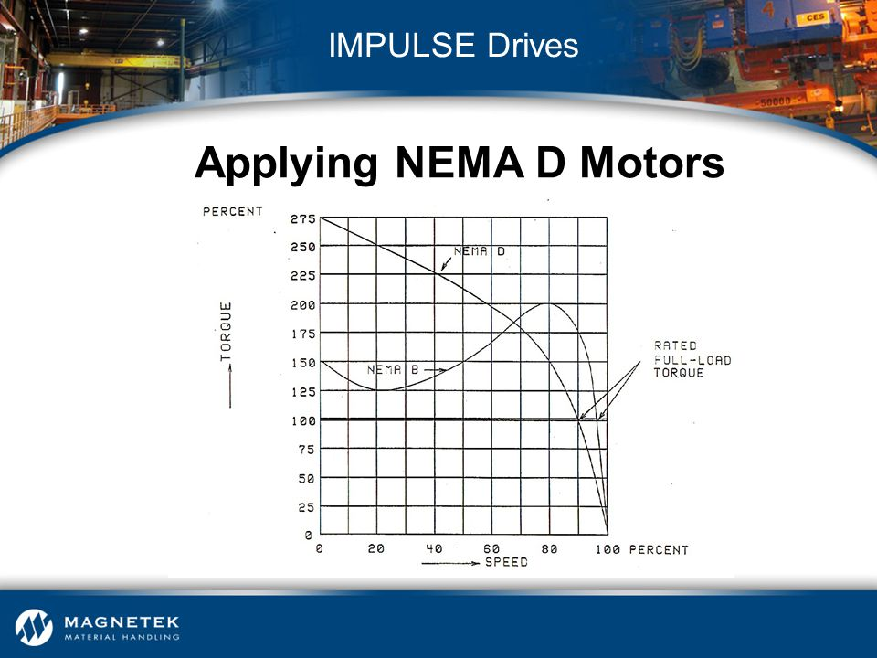 Applying NEMA D Motors IMPULSE Drives NEMA D Motors