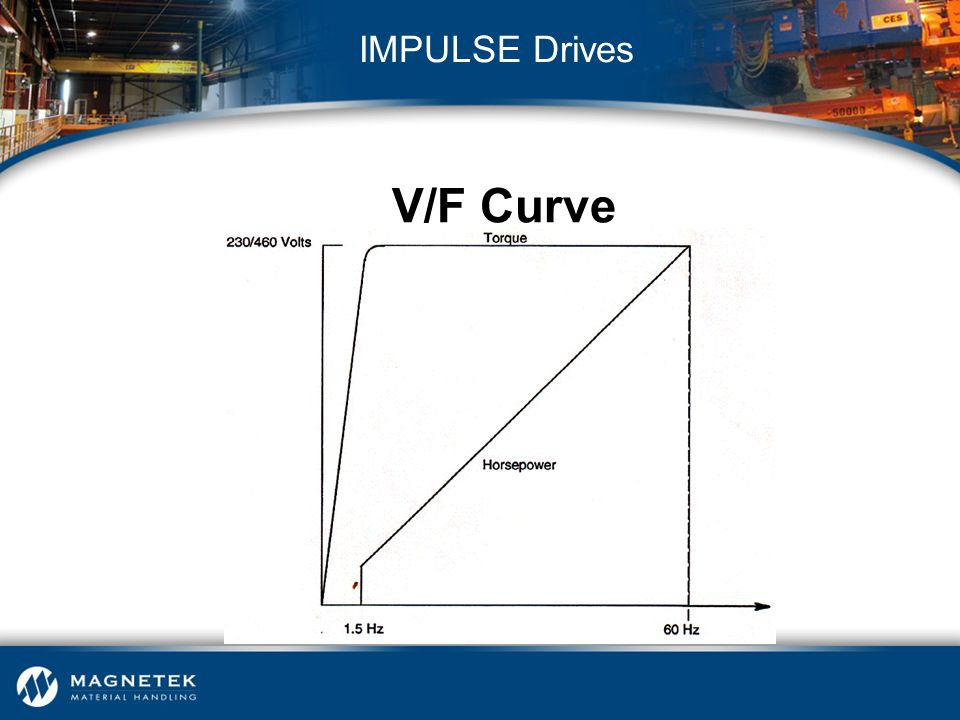 V/F Curve IMPULSE Drives