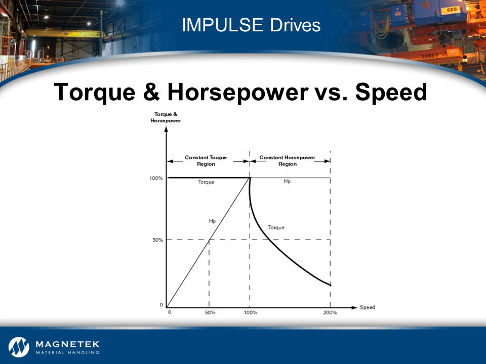 Torque & Horsepower vs. Speed