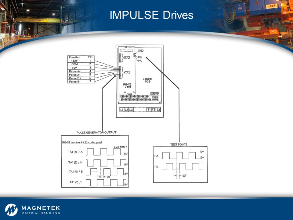 IMPULSE Drives Test points from PG-X2 board used the VG+ Series 3 with single encoder feedback.