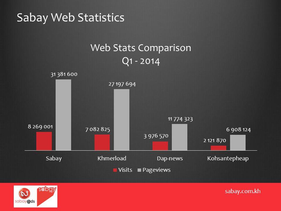 Sabay Web Statistics sabay.com.kh