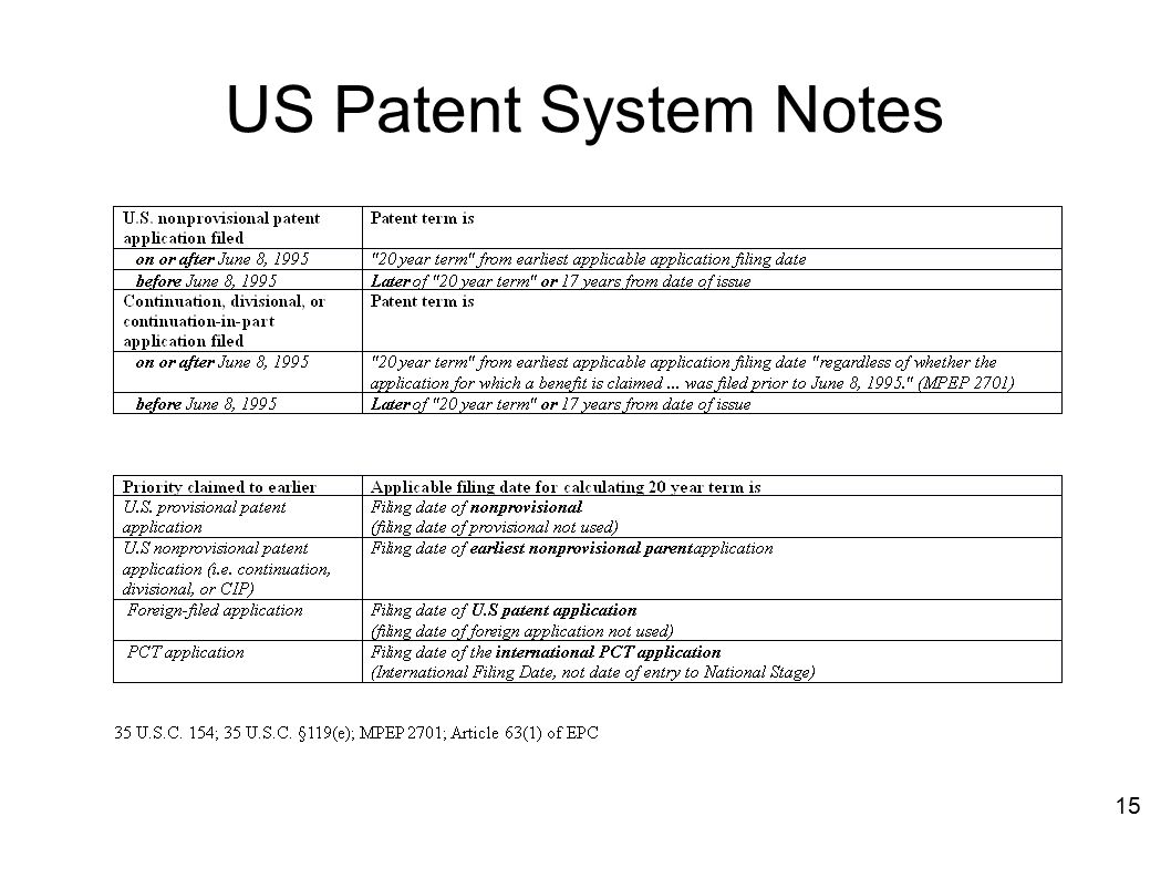 US Patent System Notes