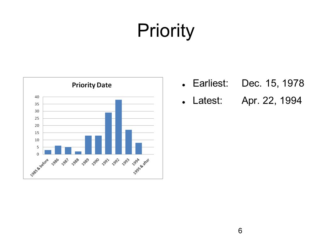 Priority Earliest: Dec. 15, 1978 Latest: Apr. 22, 1994
