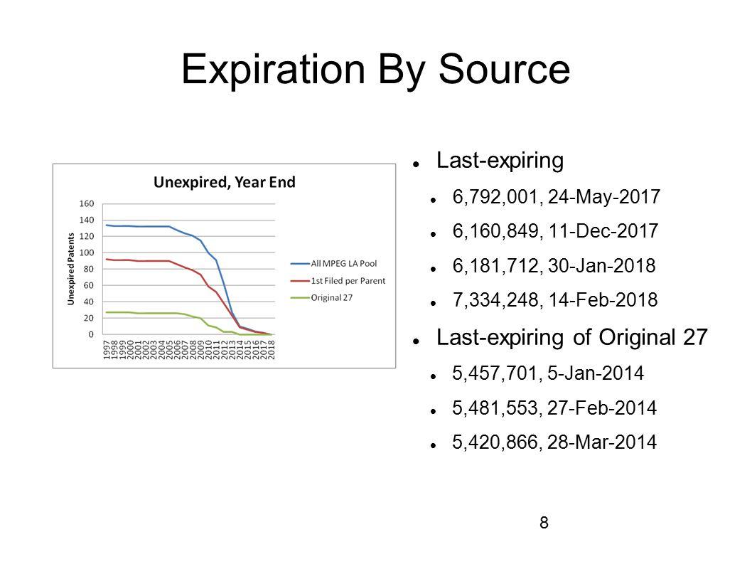 Expiration By Source Last-expiring Last-expiring of Original 27