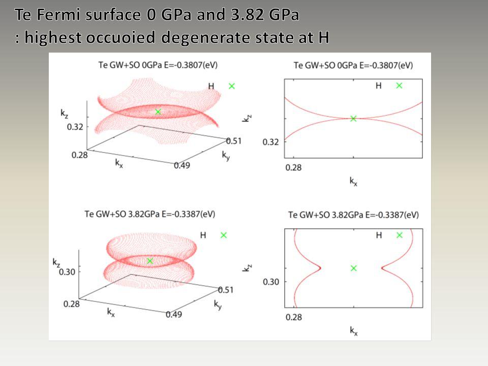 Te Fermi surface 0 GPa and 3.82 GPa