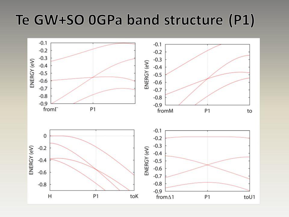 Te GW+SO 0GPa band structure (P1)