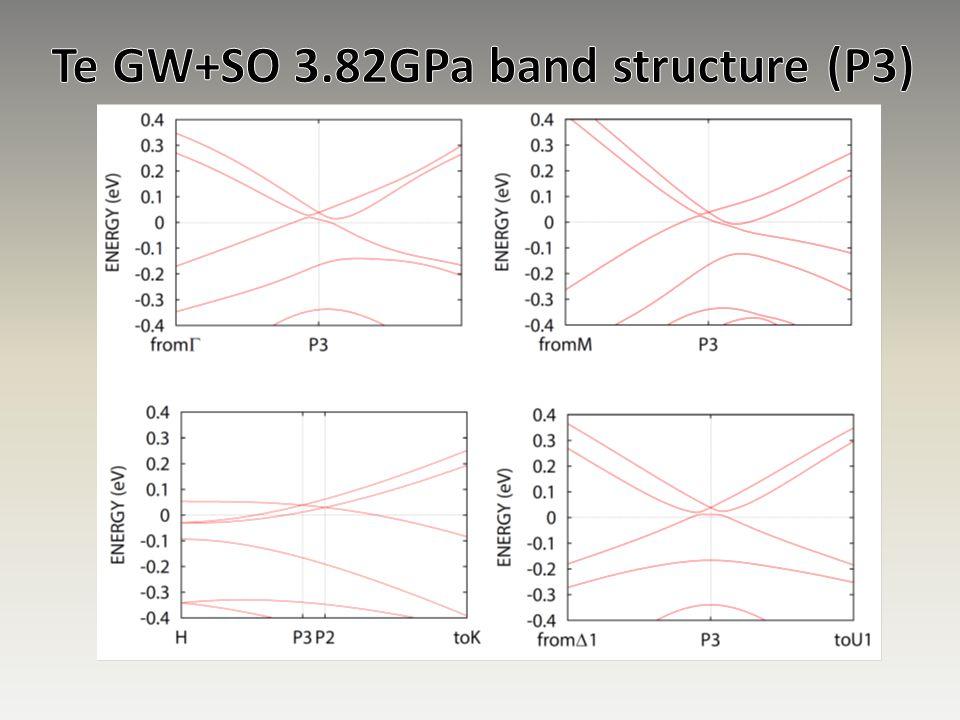 Te GW+SO 3.82GPa band structure (P3)