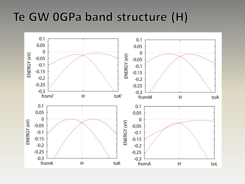 Te GW 0GPa band structure (H)