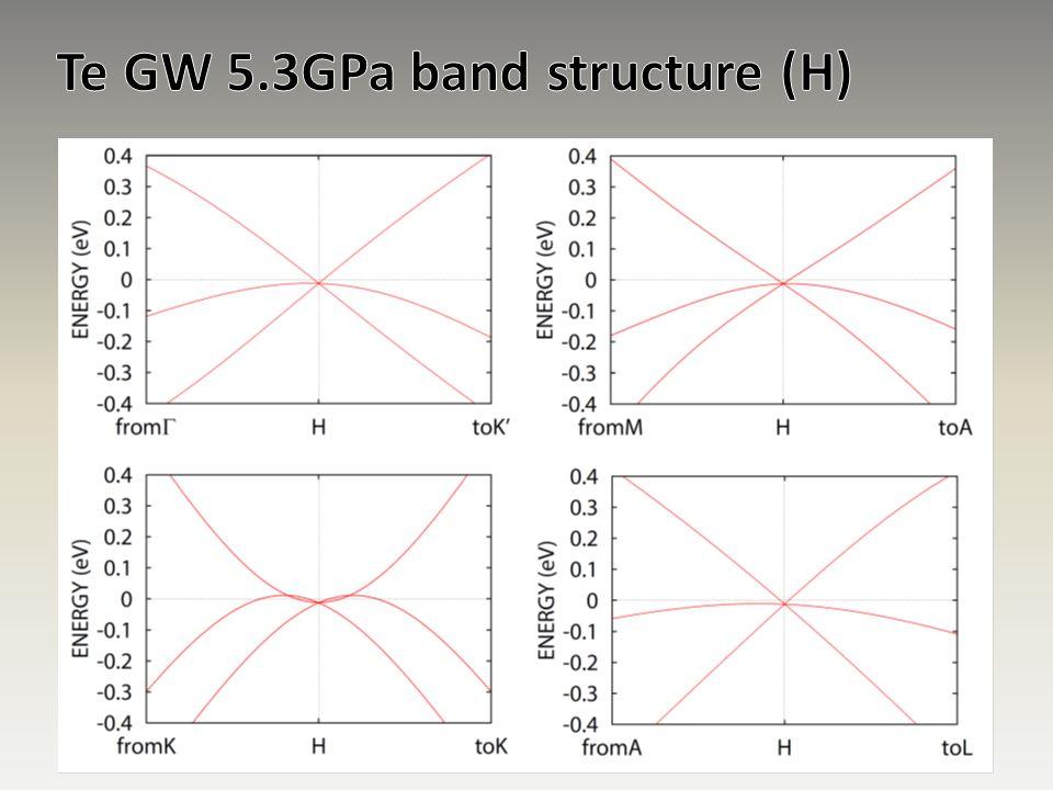 Te GW 5.3GPa band structure (H)