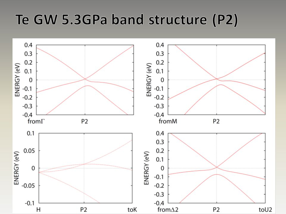 Te GW 5.3GPa band structure (P2)