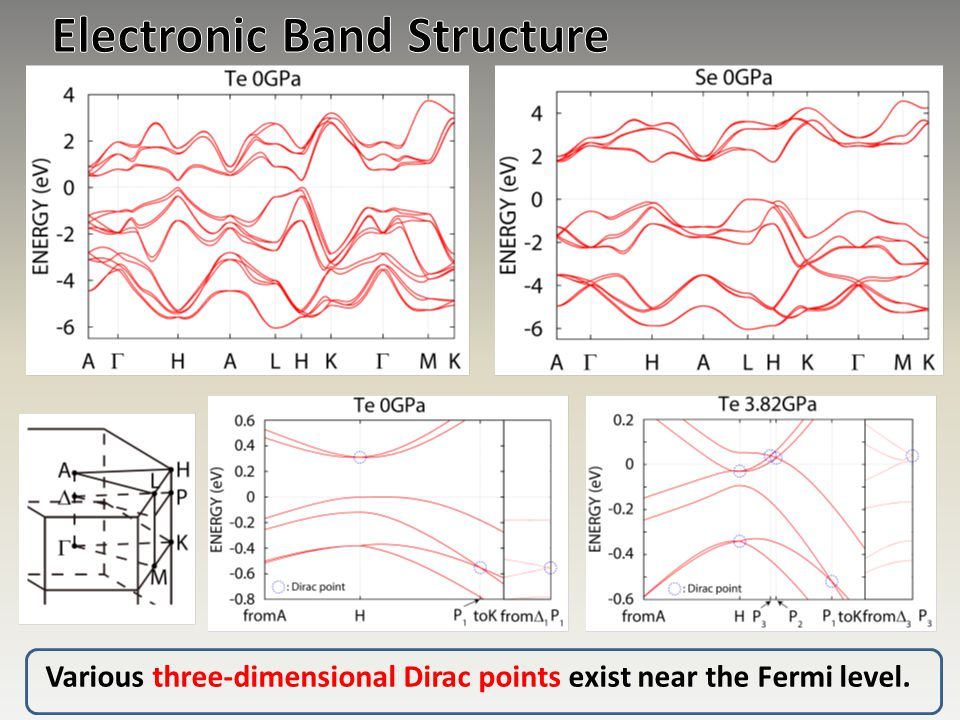 Electronic Band Structure