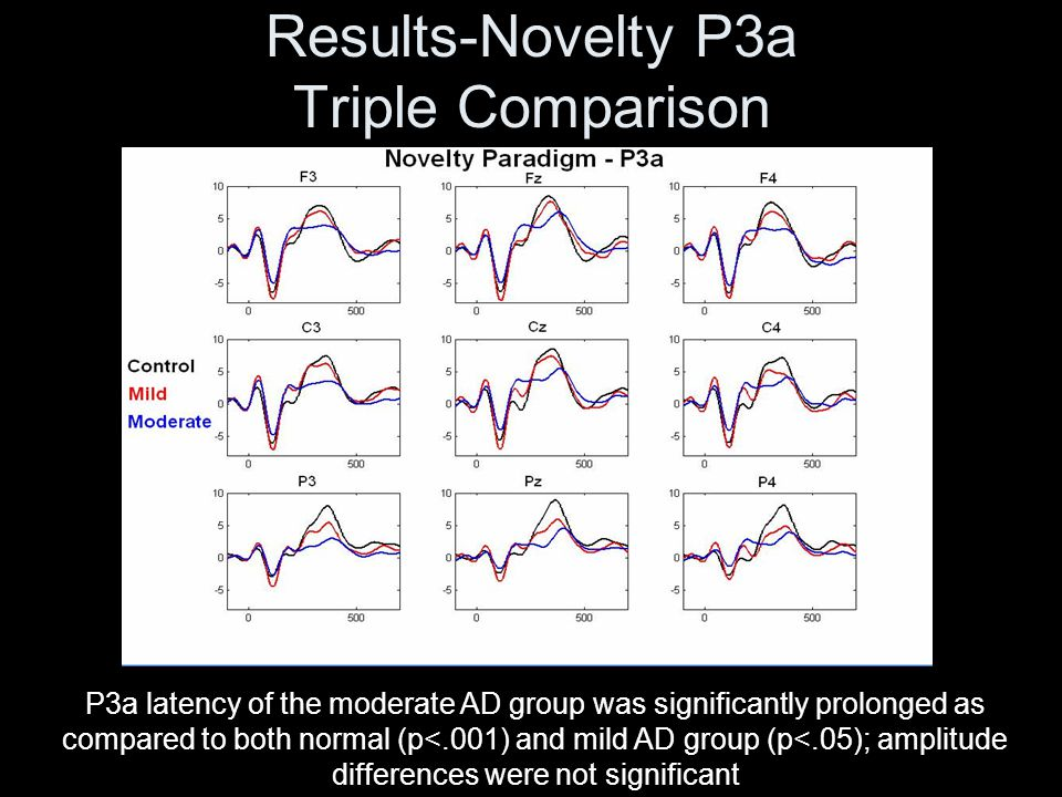 Results-Novelty P3a Triple Comparison