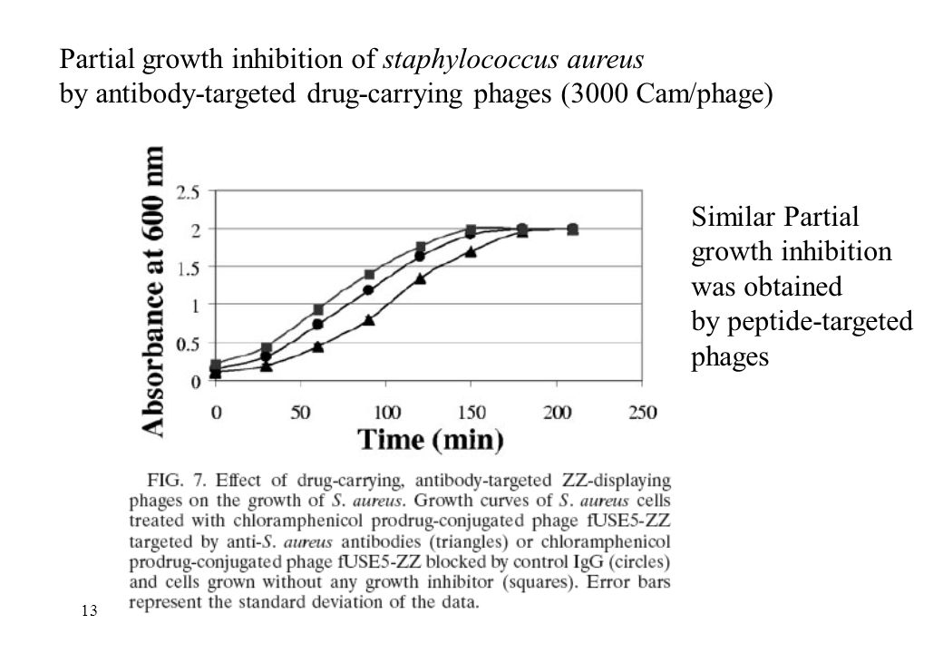 Partial growth inhibition of staphylococcus aureus