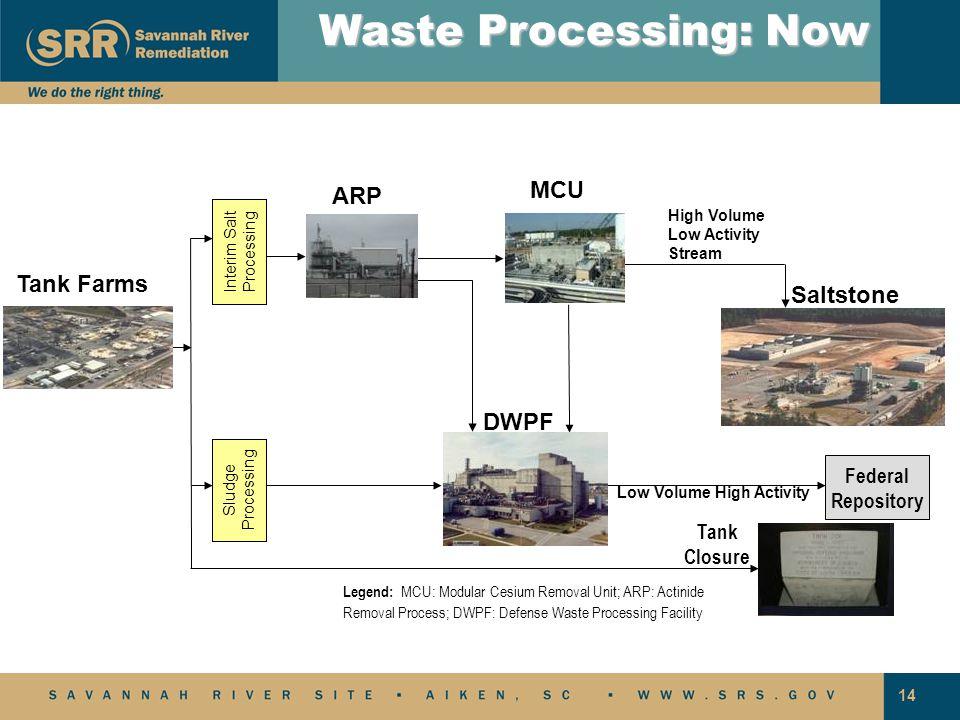Waste Processing: Now MCU ARP Tank Farms Saltstone DWPF Federal
