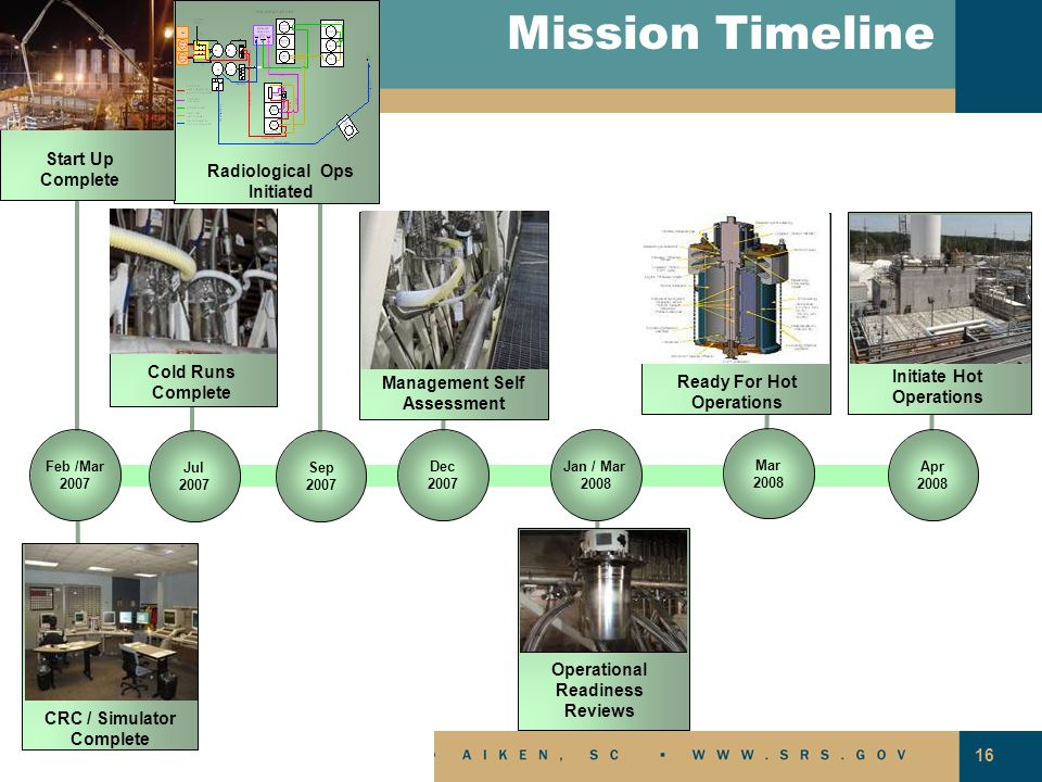 Mission Timeline Start Up Complete Radiological Ops Initiated