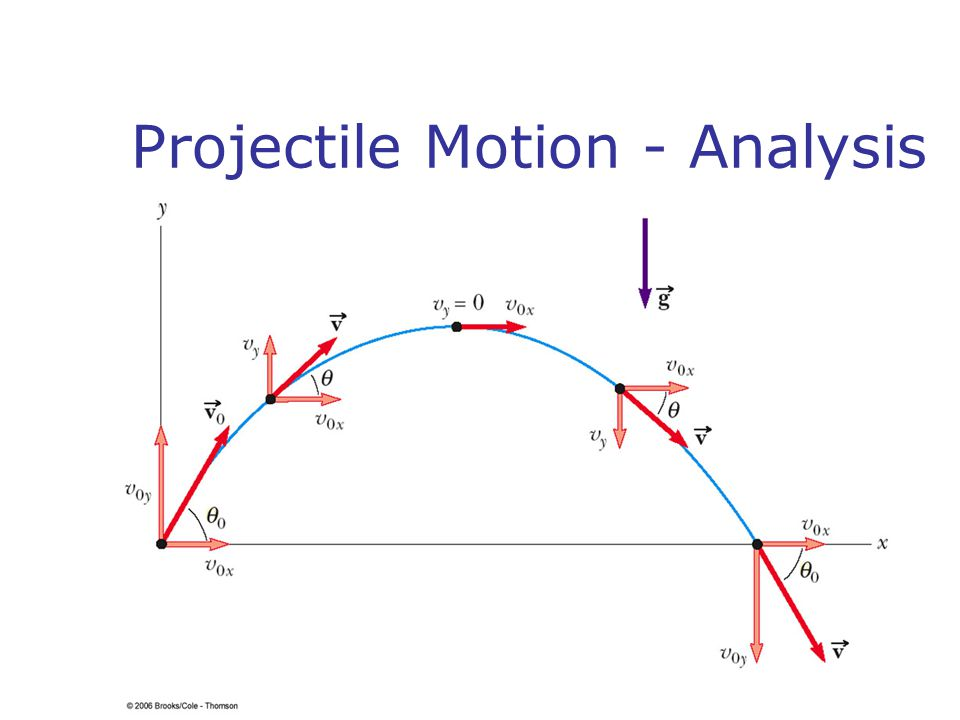 Projectile Motion - Analysis