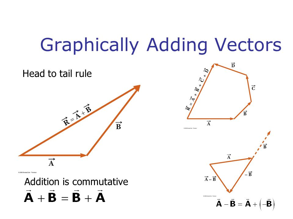 Graphically Adding Vectors