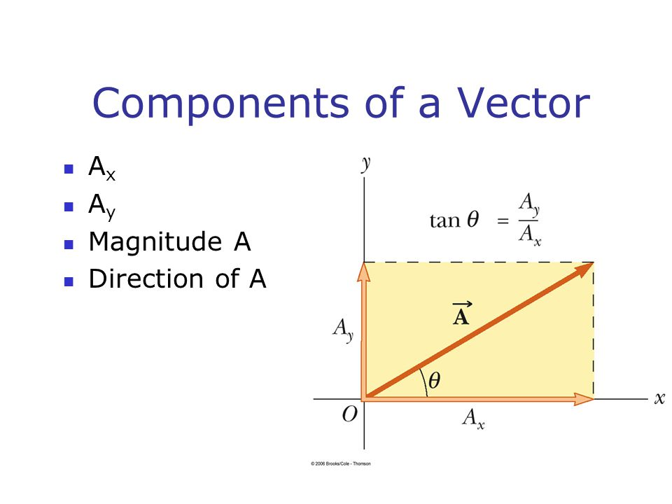 Components of a Vector Ax Ay Magnitude A Direction of A