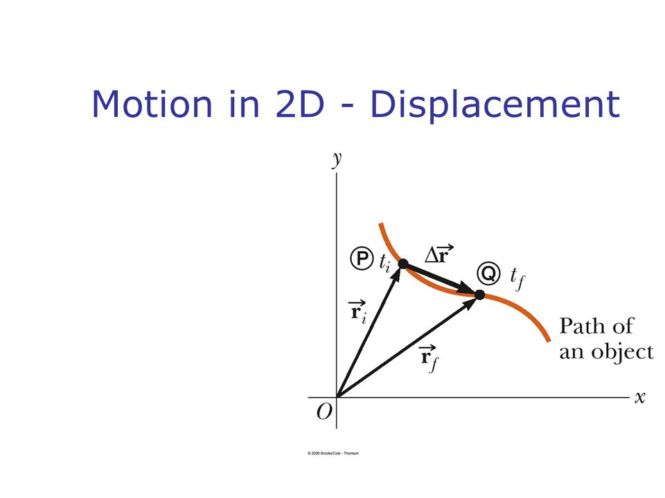 Motion in 2D - Displacement