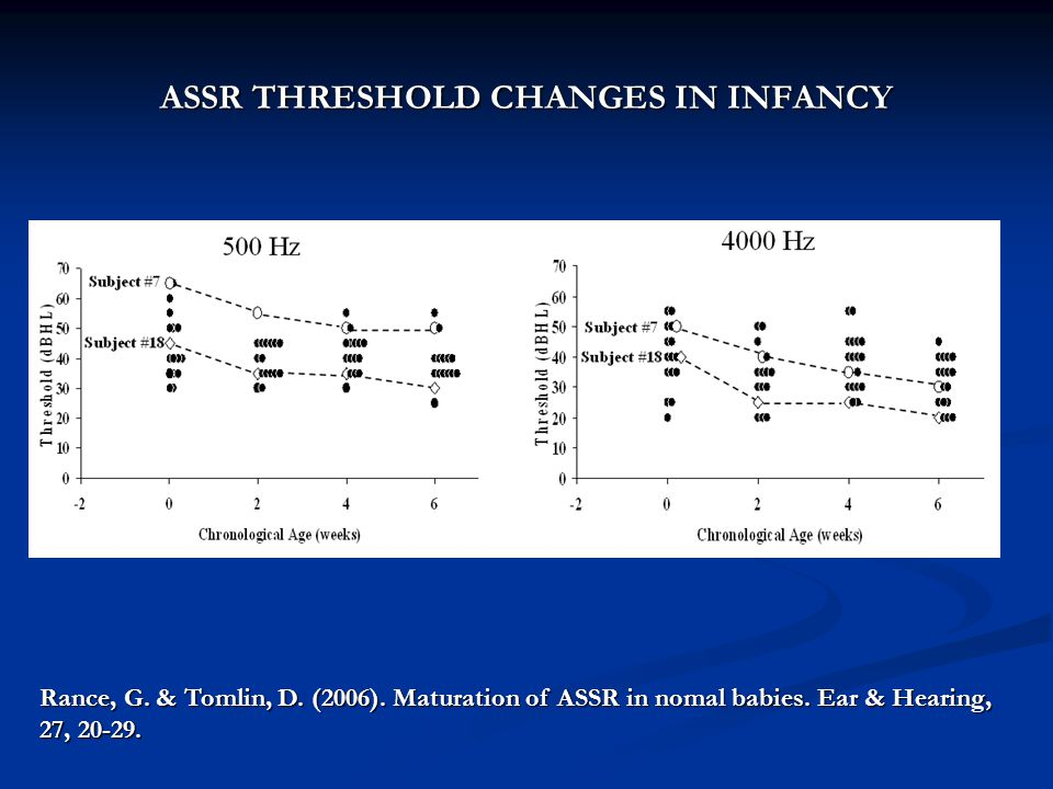 ASSR THRESHOLD CHANGES IN INFANCY