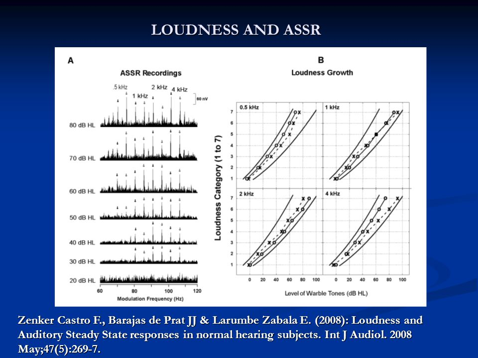 LOUDNESS AND ASSR