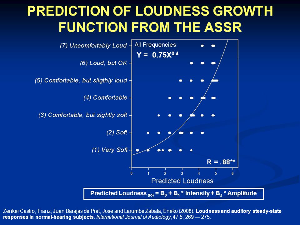 PREDICTION OF LOUDNESS GROWTH FUNCTION FROM THE ASSR