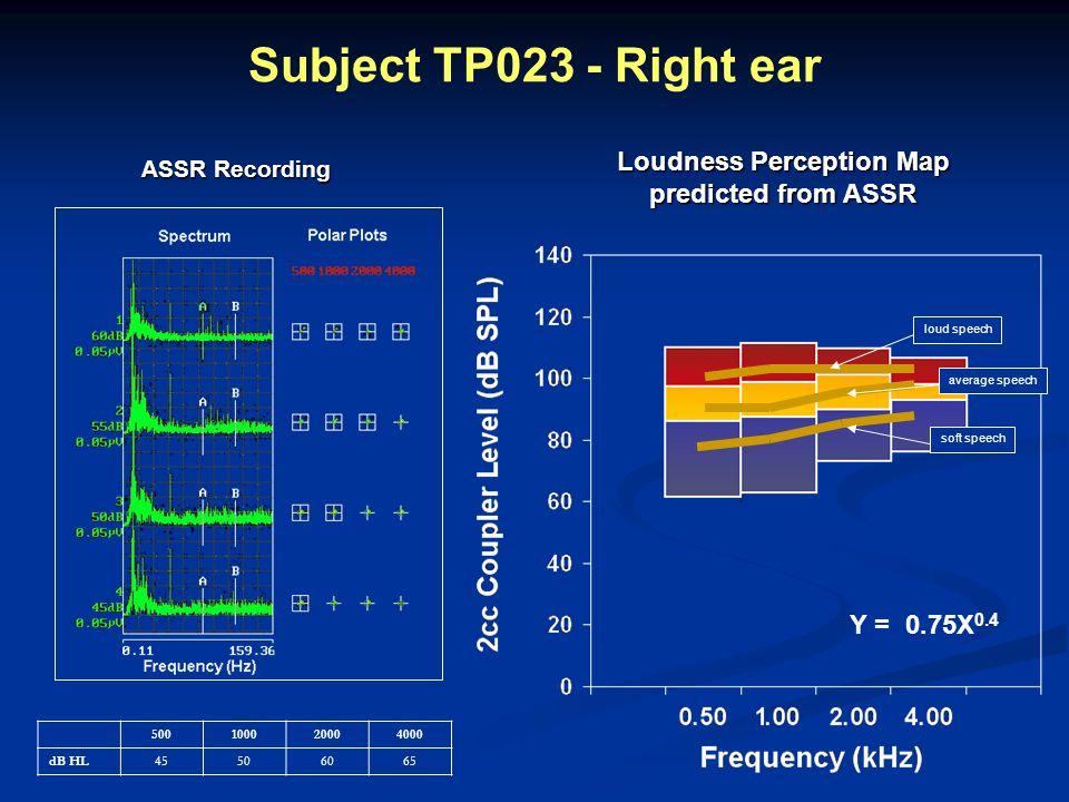 Loudness Perception Map