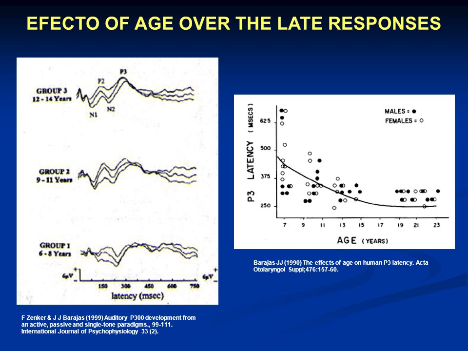 EFECTO OF AGE OVER THE LATE RESPONSES