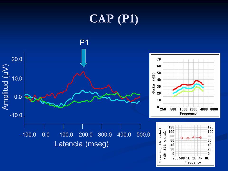 CAP (P1) P1 Amplitud (µV) Latencia (mseg) 20.0 10.0 0.0 -10.0 -100.0