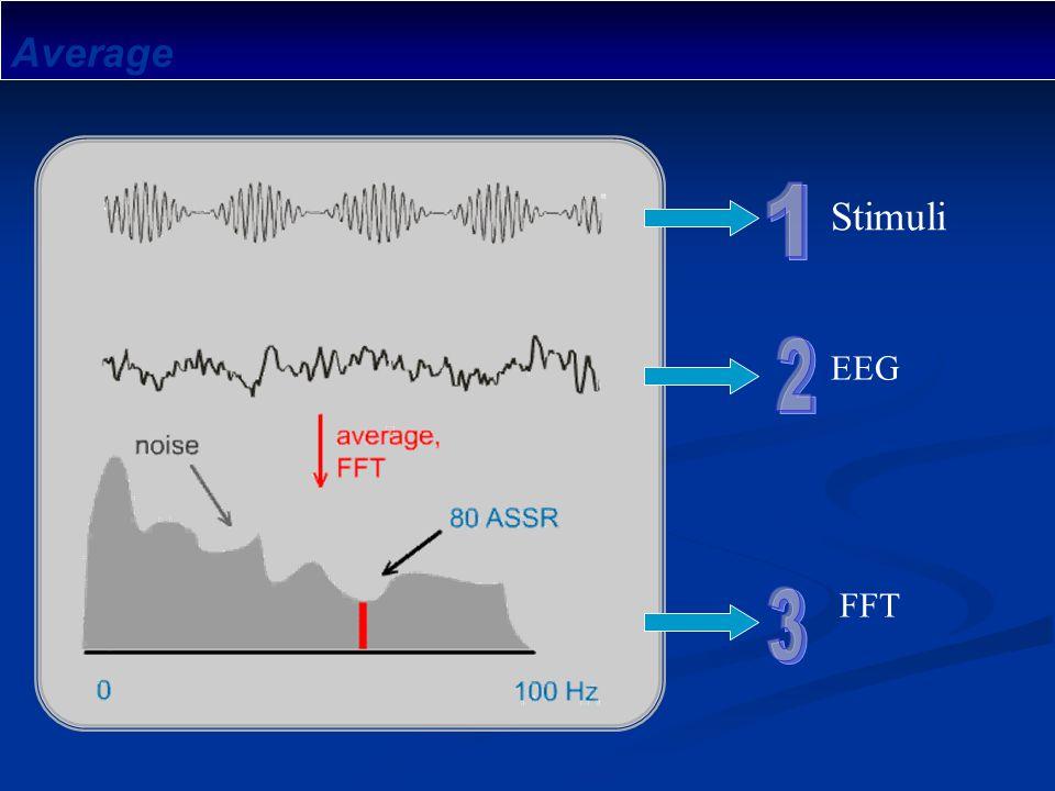 Average 1 2 3 Stimuli EEG FFT