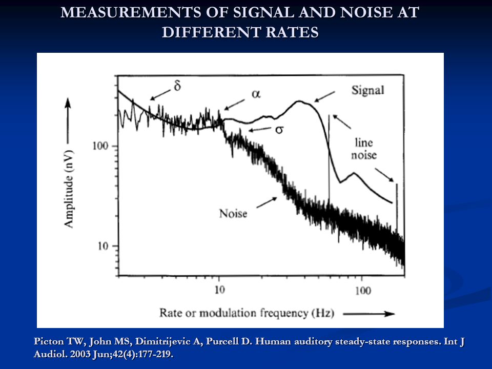 MEASUREMENTS OF SIGNAL AND NOISE AT DIFFERENT RATES
