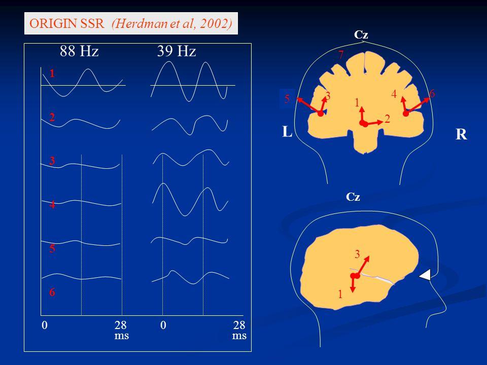 88 Hz 39 Hz L R ORIGIN SSR (Herdman et al, 2002) Cz 7 1 2 4 6 3 5 1 3