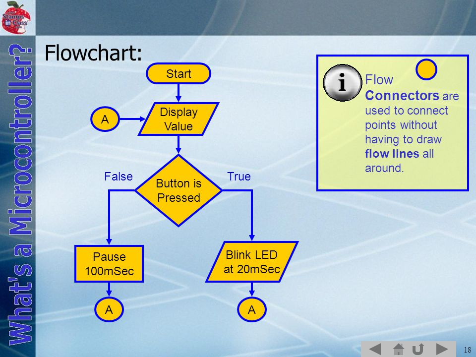 Flowchart: Flow Connectors are used to connect points without having to draw flow lines all around.