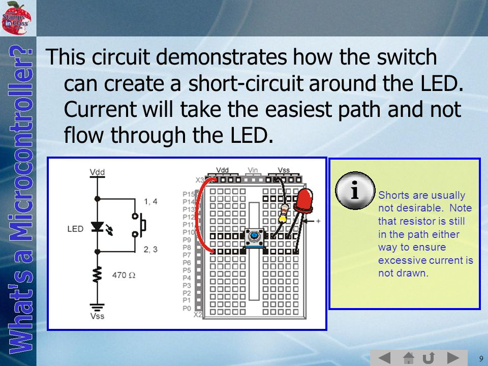 This circuit demonstrates how the switch can create a short-circuit around the LED. Current will take the easiest path and not flow through the LED.