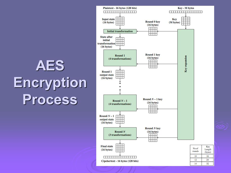 aes encryption aes encryption Idealvistalistco