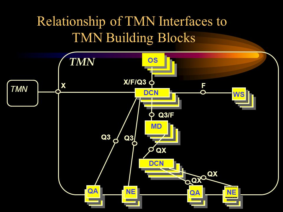 Relationship of TMN Interfaces to TMN Building Blocks