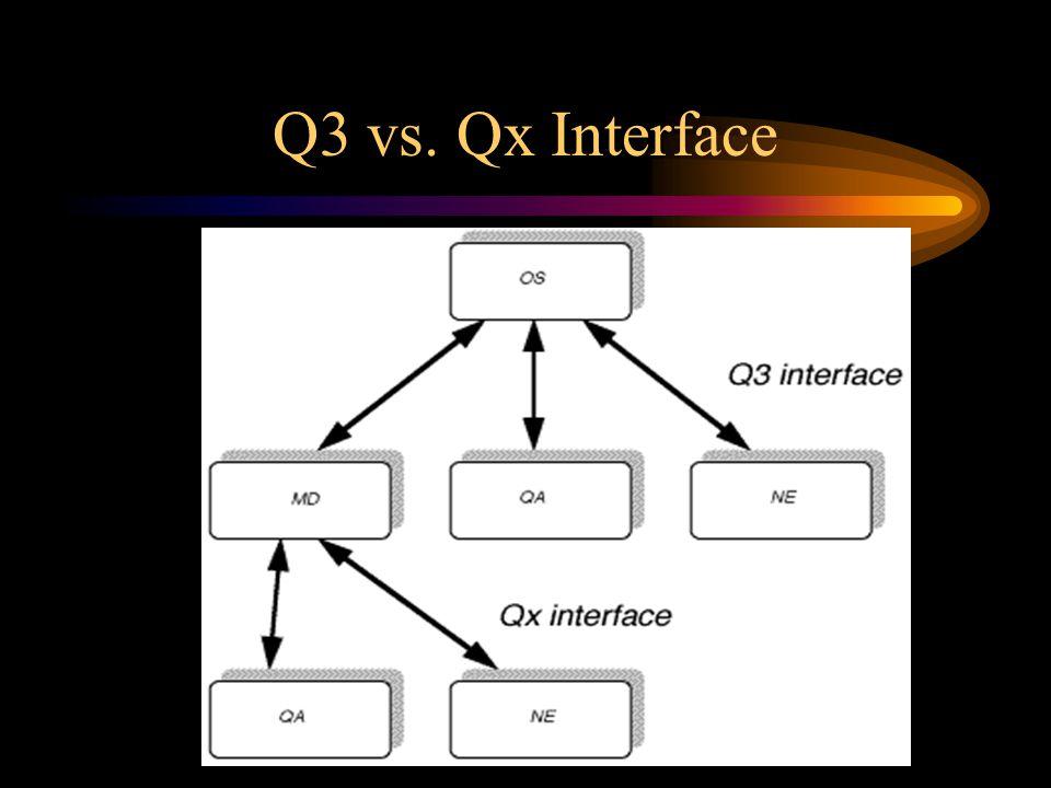 Q3 vs. Qx Interface