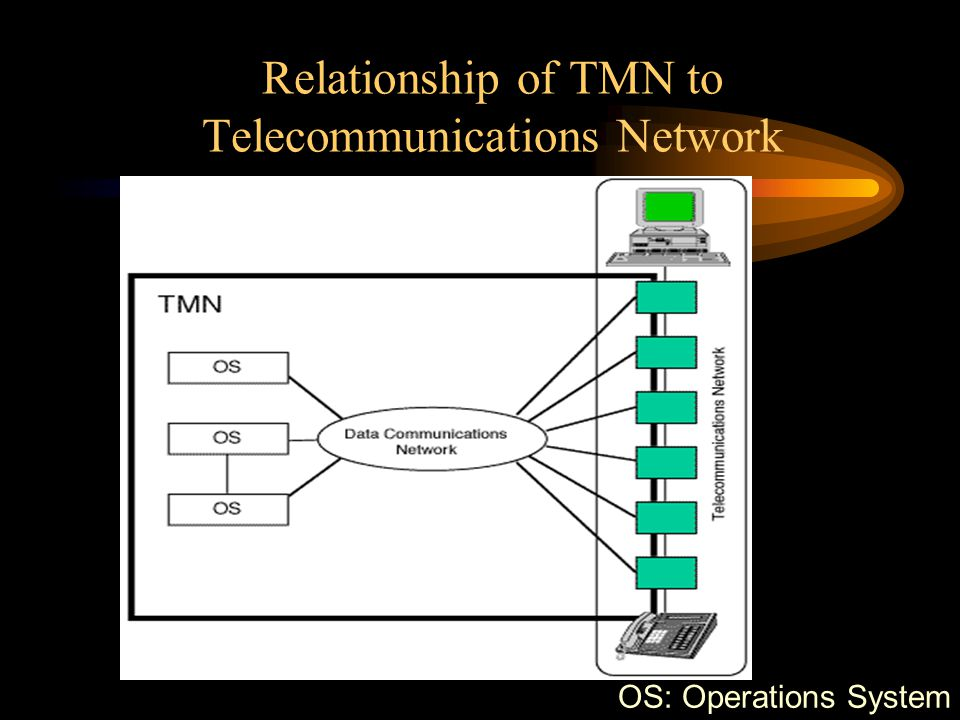 Relationship of TMN to Telecommunications Network
