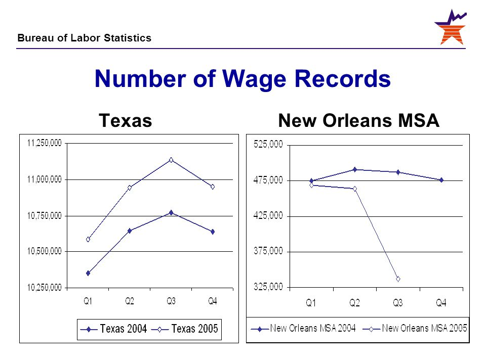 Number of Wage Records Texas New Orleans MSA