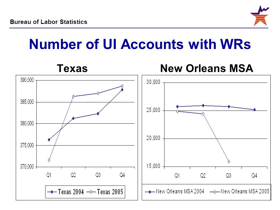 Number of UI Accounts with WRs Texas New Orleans MSA