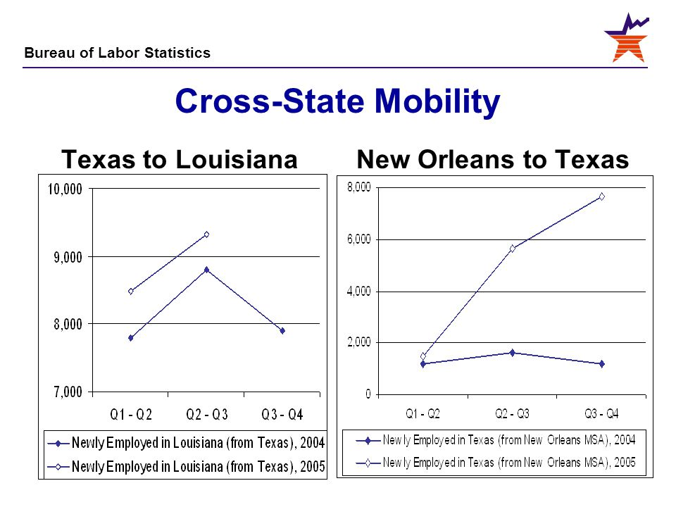 Cross-State Mobility Texas to Louisiana New Orleans to Texas
