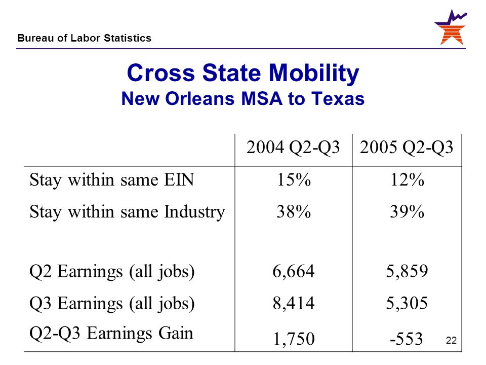 Cross State Mobility New Orleans MSA to Texas