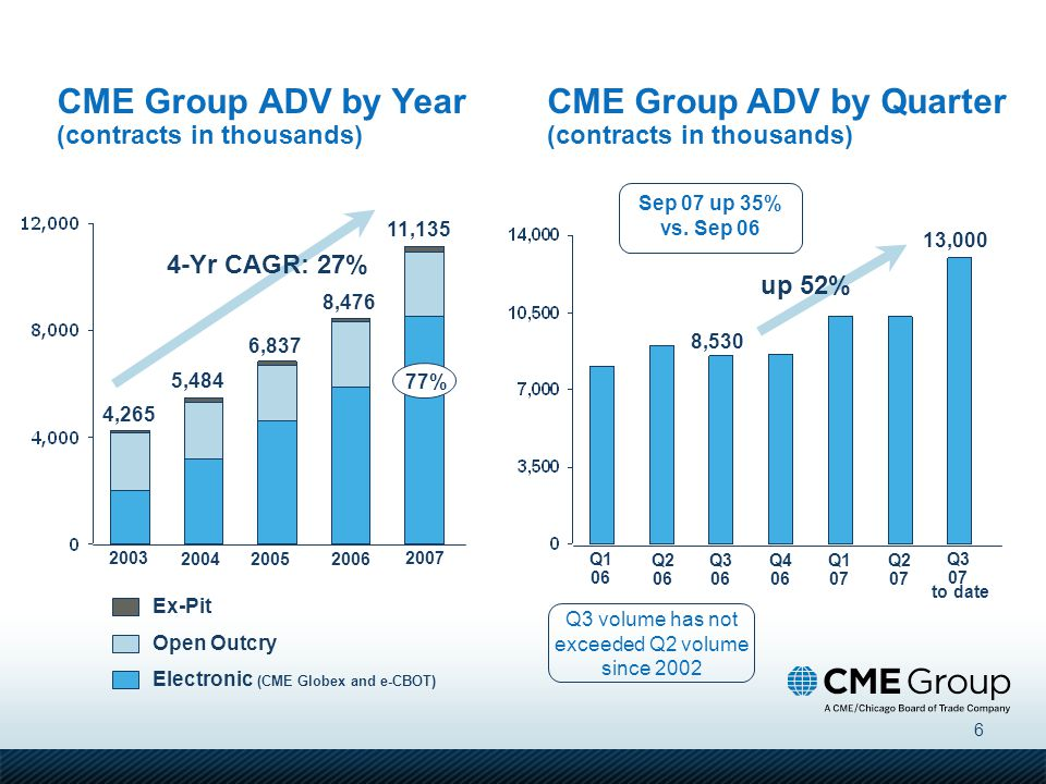 CME Group ADV by Year (contracts in thousands)