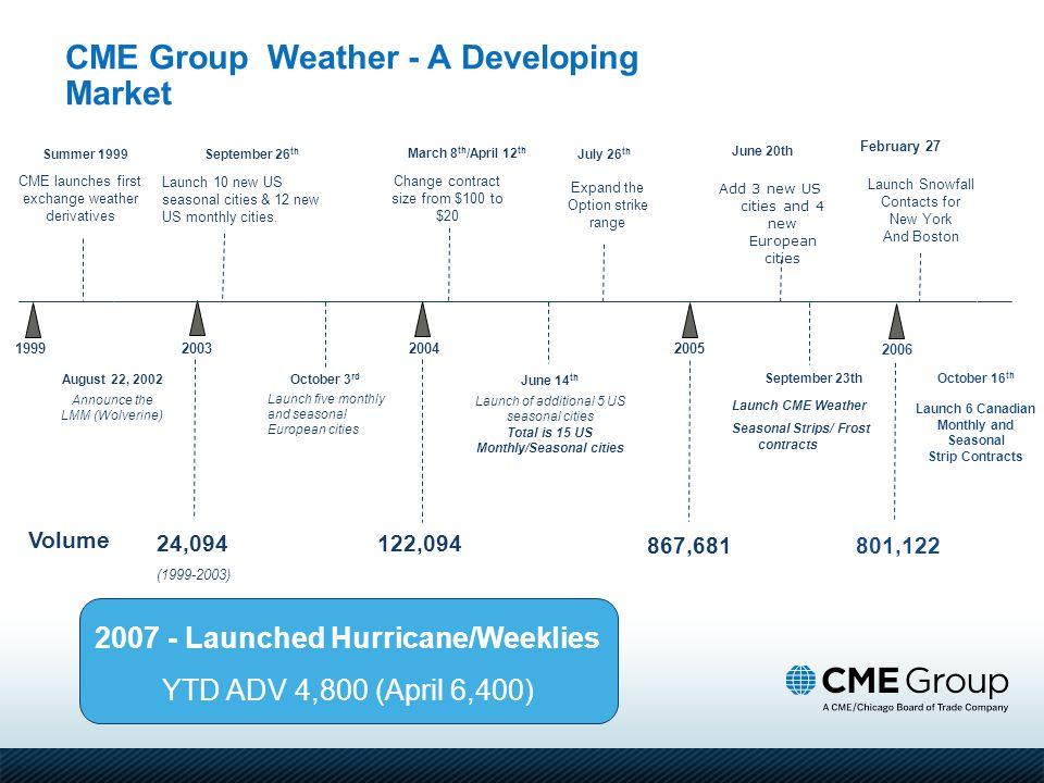 CME Group Weather - A Developing Market