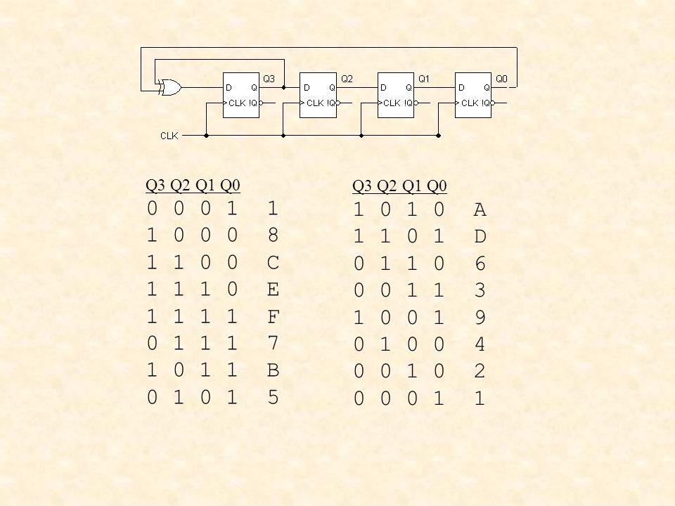 Q3 Q2 Q1 Q0 0 0 0 1 1. 1 0 0 0 8. 1 1 0 0 C. 1 1 1 0 E. 1 1 1 1 F. 0 1 1 1 7. 1 0 1 1 B.