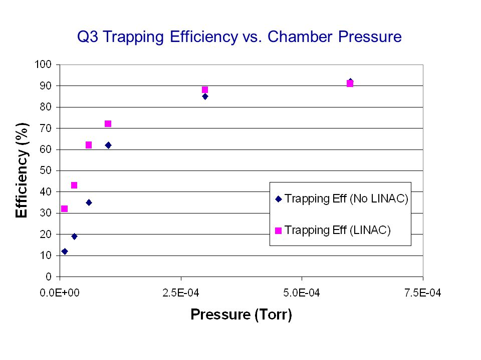 Q3 Trapping Efficiency vs. Chamber Pressure