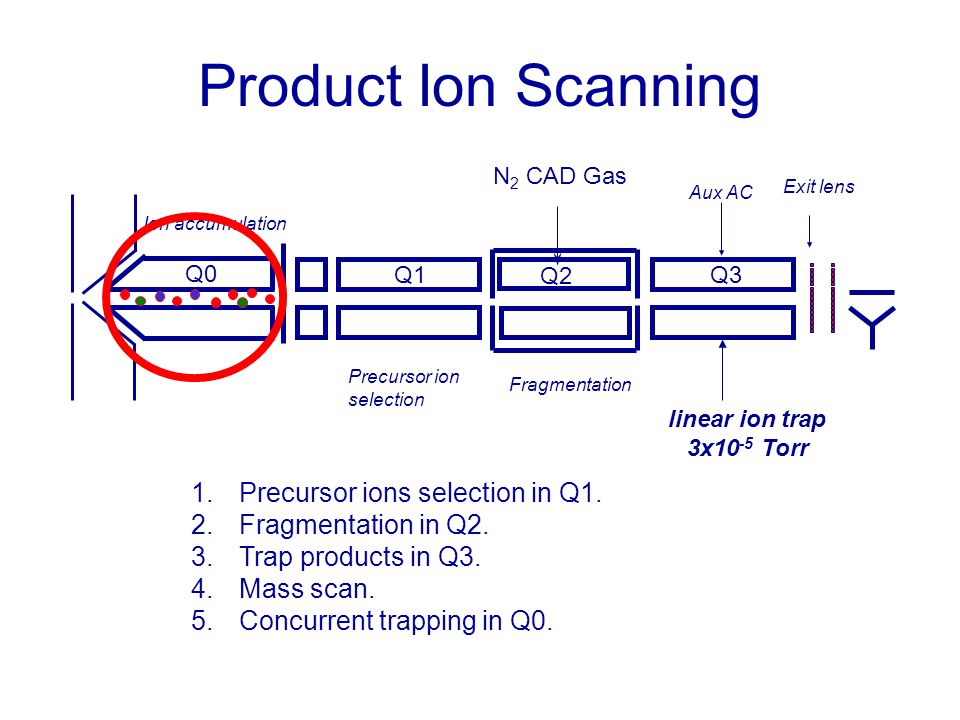 Product Ion Scanning Precursor ions selection in Q1.
